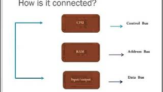 importance of computer architecture