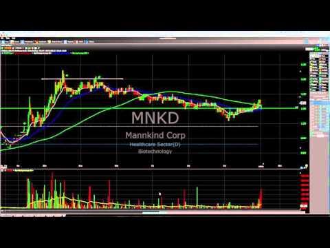 $MNKD $1 breakout strategy