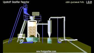 Updraft Gasifier Reactor Process