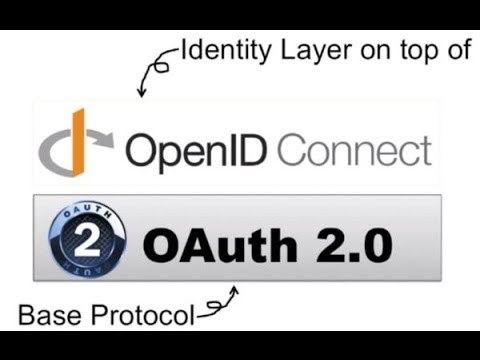 OpenID Connect FAQ and Q&As | OpenID