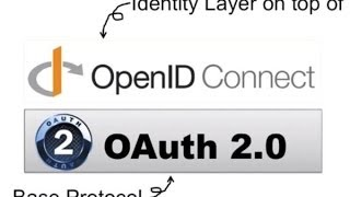 Explains what is Identity, and how OpenID Connect serves as an iden...