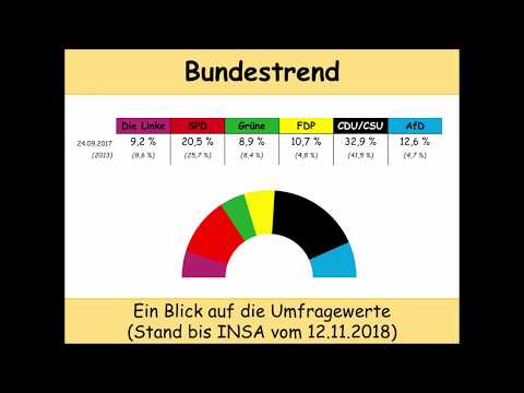 aktueller Bundestrend (Stand 14.11.2018): Die Situation nach den beiden Landtagswahlen