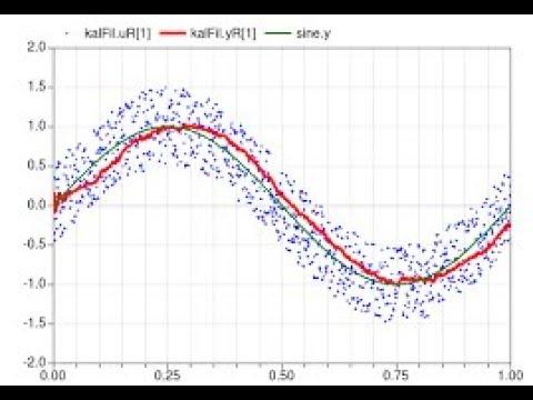 [Sig  Proc ] Kalman Filter with 2D Noisy Data - Matlab