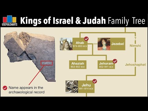 Kings Of Israel \u0026 Judah Family Tree
