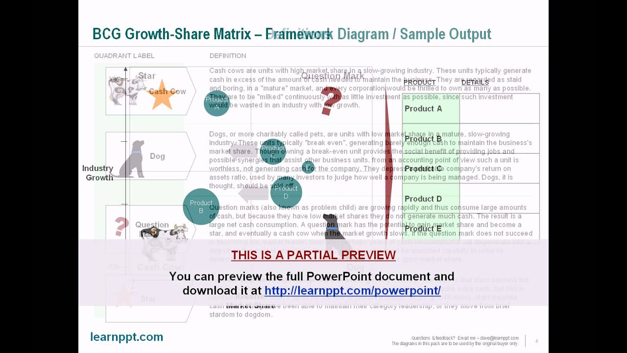 bcg growth shrare Bcg classics revisited the growth share matrix by martin reeves, sandy moose, and thijs venema at a glance bruce henderson devised the concept of the growth share matrix in.