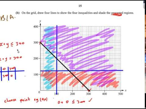 Linear Graphs and Inequalities: IGCSE Maths Extended Cambridge Past Paper  Questions