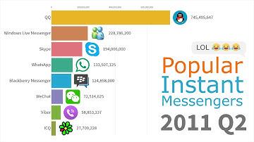 Most Popular Instant Messengers 1997 - 2019