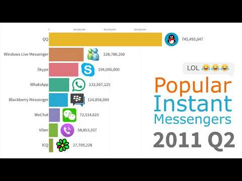 Most Popular Instant Messengers 1997 - 2019