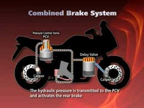 Honda's new combined braking system explained: Pt 3