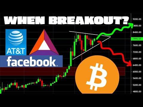 BITCOIN BREAKOUT WEEKEND // Binance Margin Trading // Facebook GlobalCoin