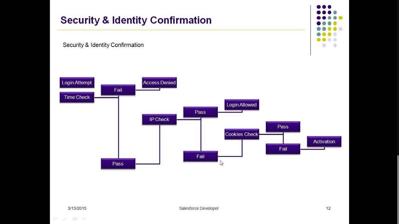 salesforce security model