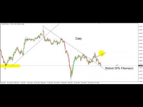 gbpchf-technical-analysis
