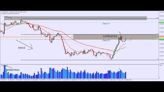 Day Trading Strategies - Fibonacci, Moving Averages, Support Resistance