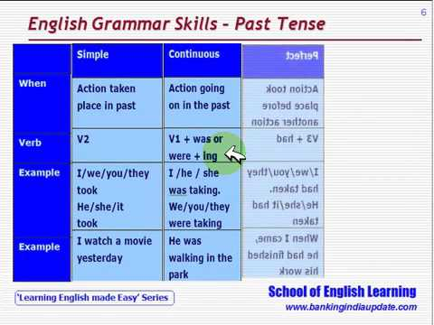 28 Minutes English Tenses With Example