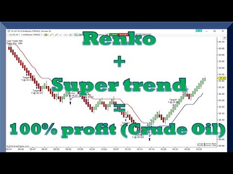 Risk Free Trading in Crude Oil (Renko + Super Trend = 100% Profit)