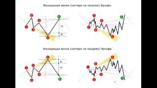 Волны Вульфа. Урок 1: Описание и особенности паттерна Волны Вульфа