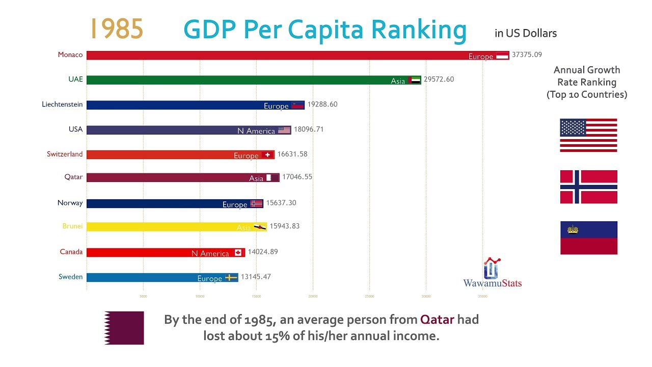 Top 10 Country GDP Per Capita Ranking History (1962-2017)