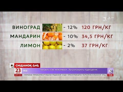 Сніданок з 1+1: В Україні знизилися ціни на фрукти - Економічні новини