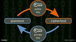 DPC2018: Cryptography For Beginners - Adam Englander