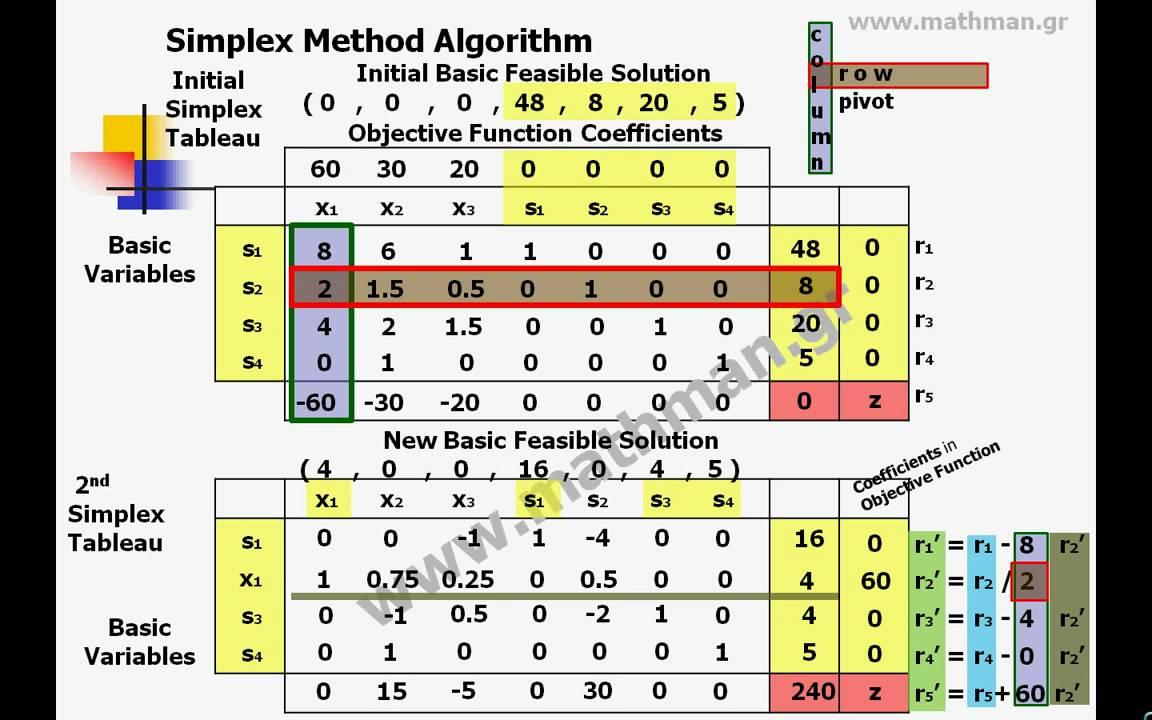 Simplex Method Algorithm - YouTube