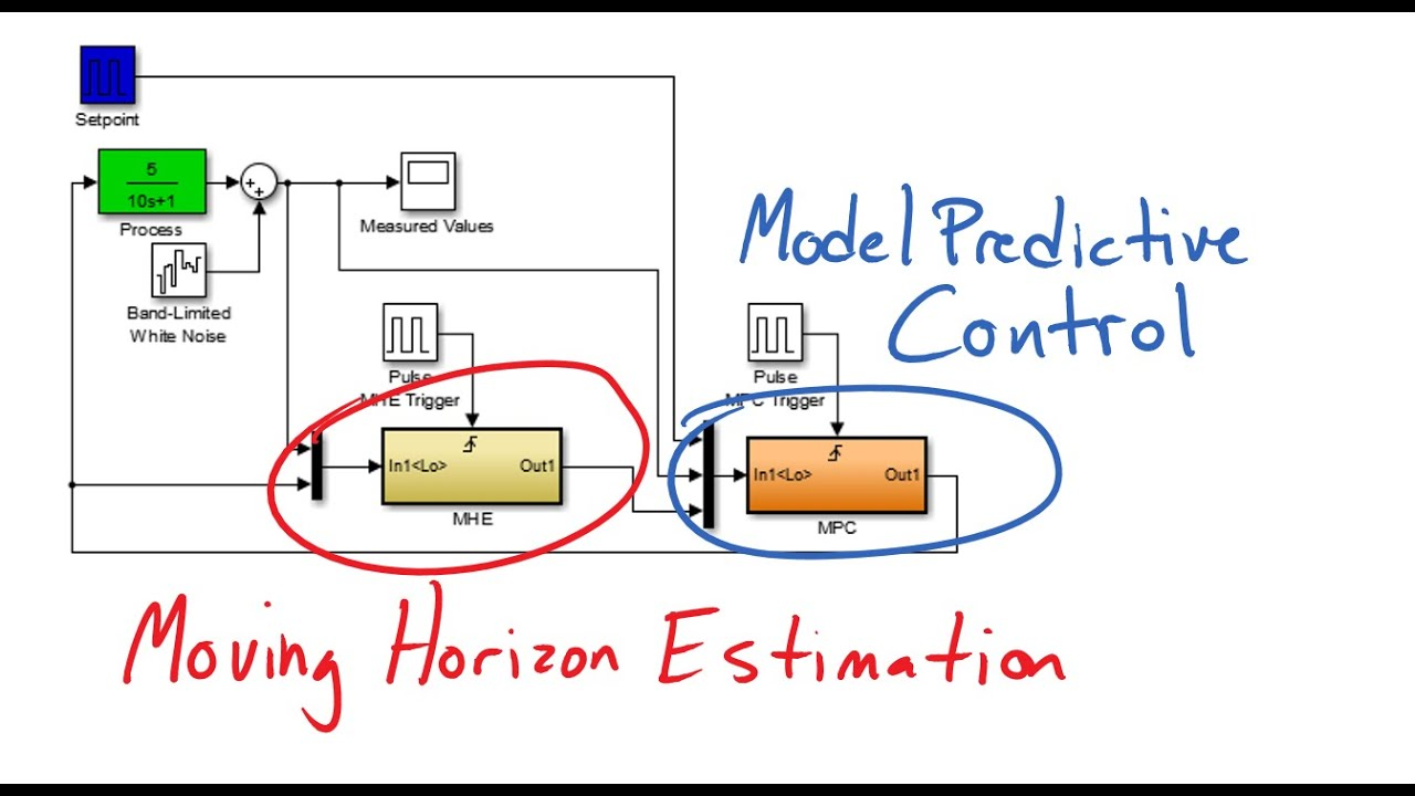Estimation with Model Predictive Control | Dynamic Optimization