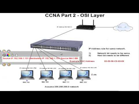 Cisco CCNA Training in Tamil. Introduction to OSI Model Layer Part 1 -  IT Core Elite Madurai