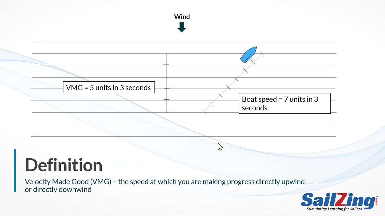 Download Velocity Made Good (VMG) - Definition, Examples, Target Boat Speed