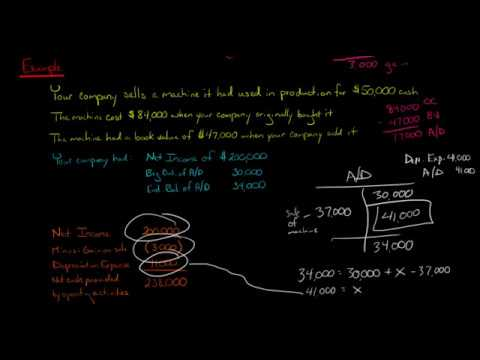 Statement of Cash Flows:  How to Account for a Disposal of Fixed Assets