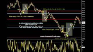 Slippage Lesson; 47 points on DAX Futures, Counter-Trend Trading, E-Mini Futures LIVE TRADE ROOM
