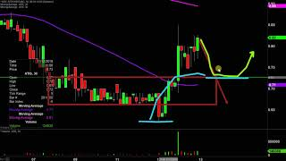 Attis Industries,Inc - ATIS Stock Chart Technical Analysis For 11-12-19
