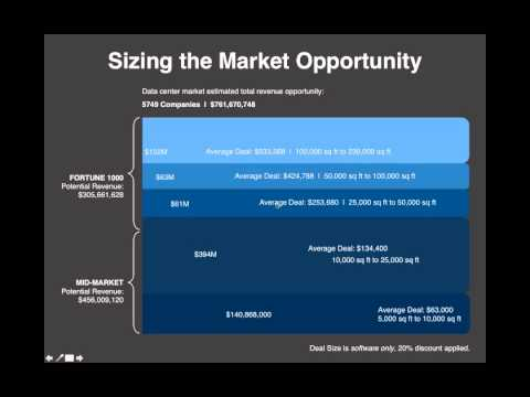 Sizing the Market Opportunity PowerPoint Planning Template