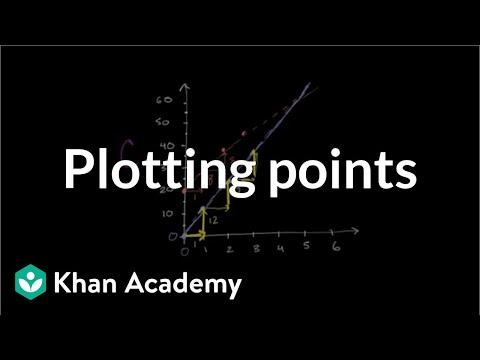 Super Yoga plans: Plotting points | Linear equations | Algebra I | Khan Academy