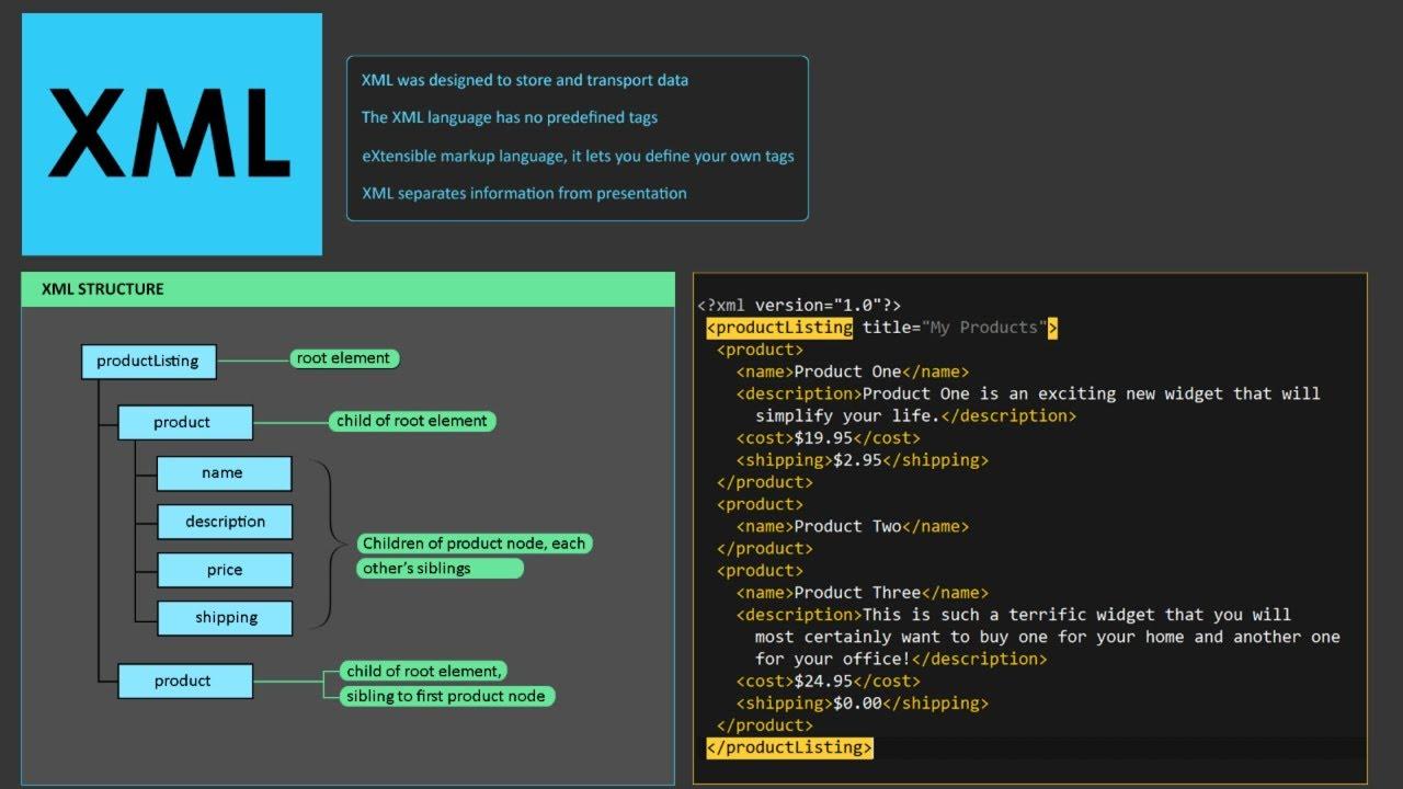 XML Tutorial for Beginners   What is XML   Learn XML