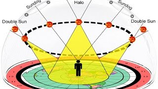 Flat Earth - TRUTH #29 - The Sun and Moon Work Like a Prism Between Earth and the Glass Firmament