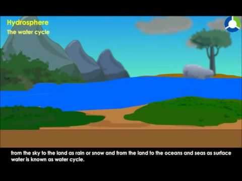 HYDROSPHERE WATER CYCLE