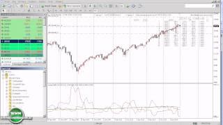 Индекс Доу Джонса на Форекс. Торгуем индексом Dow Jones на Forex