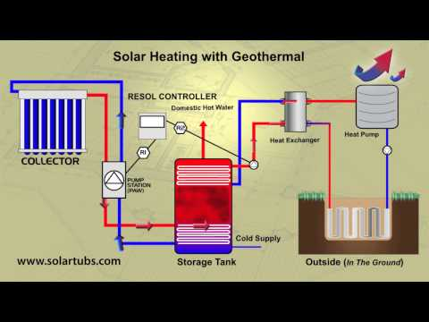 Solar Heating with Geothermal - Solar Water Heating combined with Geothermal