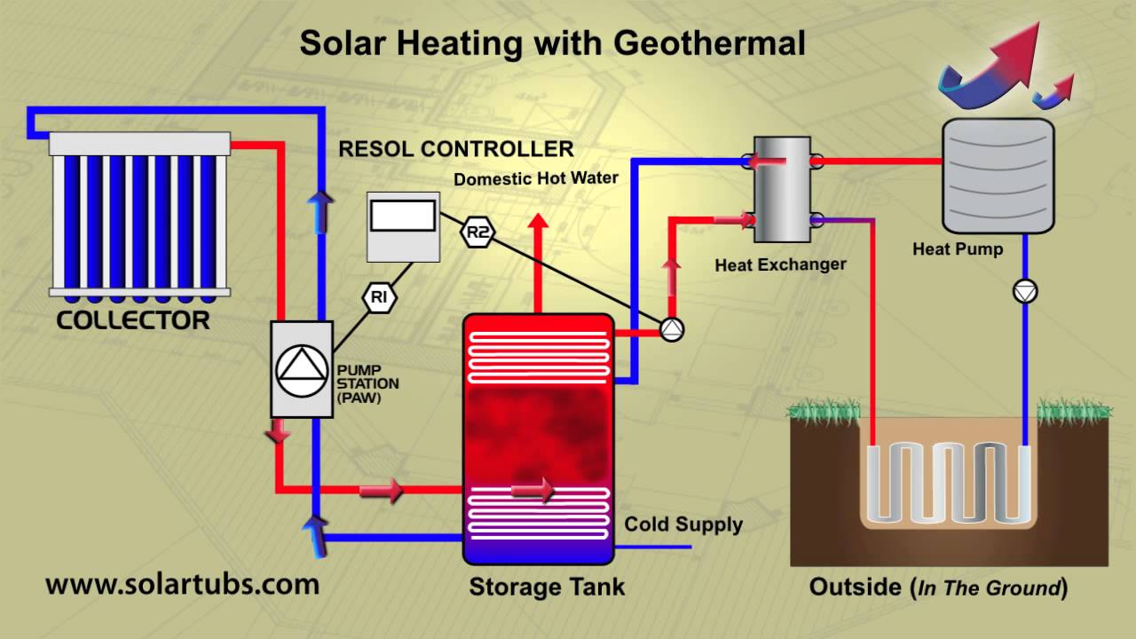 Solar Heating with Geothermal - Solar Water Heating combined with ...
