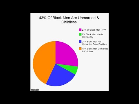 43 Percent Of Black Men Are Unmarried & Childless