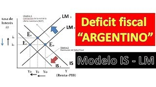Modelo IS LM y el Deficit Fiscal