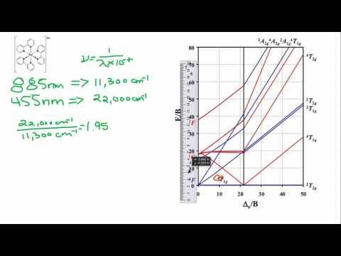 Tanabe Sugano Diagram - d7 system