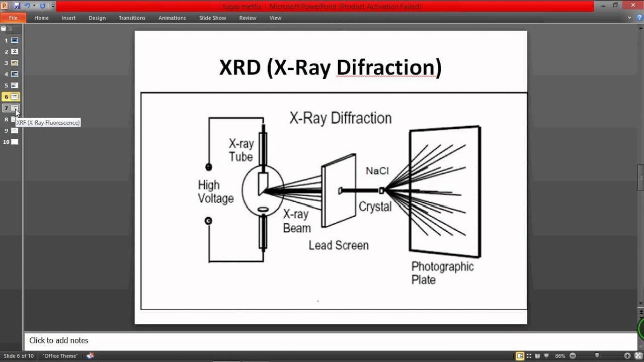 Cara Kerja XRD dan XRF dari Teknik Metalurgi dan Material ...