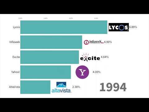 Самые популярные поисковые системы 1994 - 2019