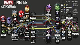 The Complete MCU Timeline 2020