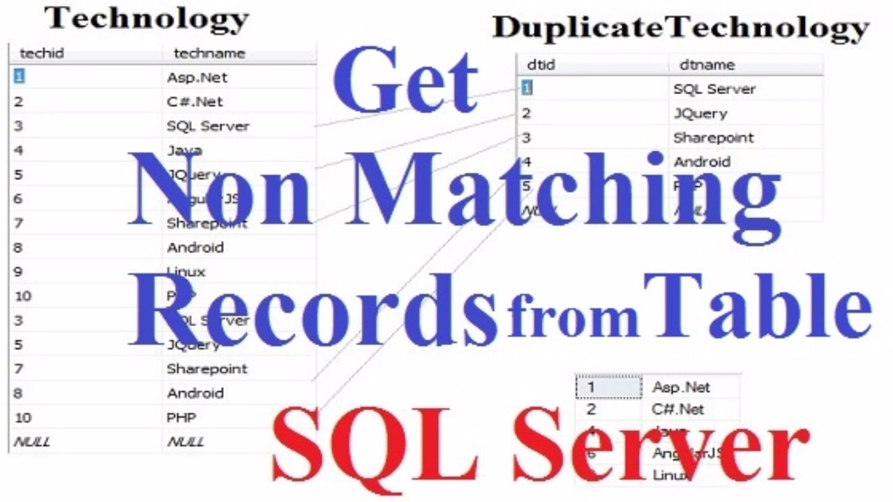 Sql server get non matching records from 2 table youtube for Table a vi 6 2 of the stcw code