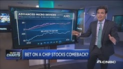 These are the chip stocks to keep an eye on, technician says