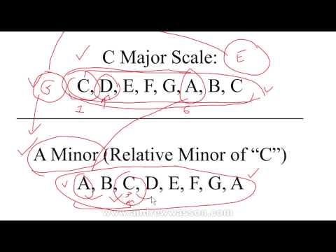 Relative Major & Minor Keys/Scales