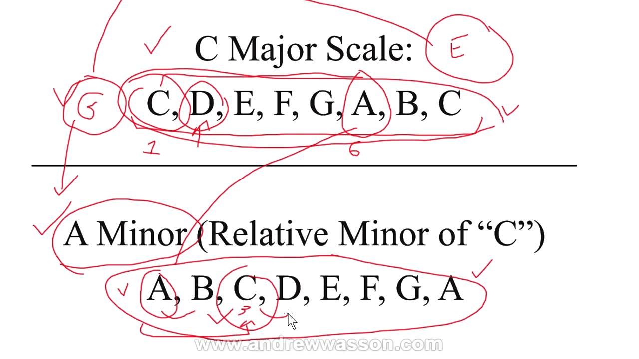 how to find relative major and minor