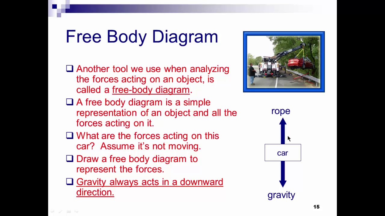 Hps 121 Forces And Force Diagrams Youtube Freebody Diagram Is A Simple With Arrows To Represent The