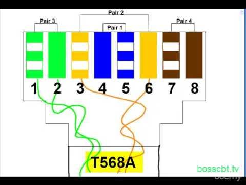 13. UTP Cabling